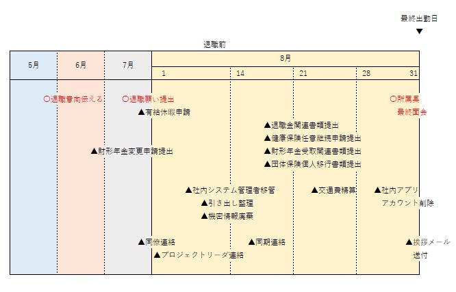 退職前日程表