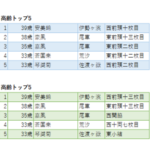 【大相撲ブログ】力士(関取)データ・ランキング(平成30年1月初場所) ~ 年齢/身長編