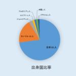 【大相撲ブログ】力士(関取)データ・ランキング(平成30年1月初場所) ~ 部屋/県/国/四つ編